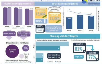 Northern Ireland Planning Statistics 2017/18 Annual Statistical Bulletin released