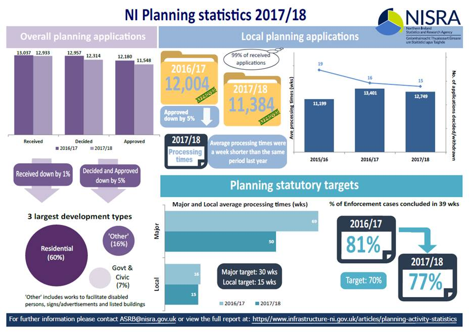 Northern Ireland Planning Statistics 2017/18 Annual Statistical Bulletin released