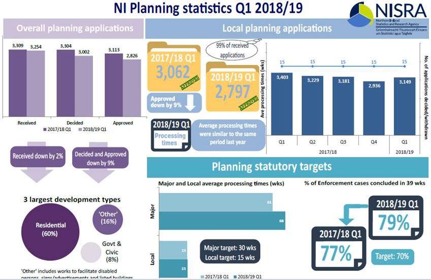 Northern Ireland Planning Statistics 2018/19 First Quarterly Statistical Bulletin