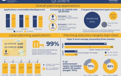 DfI Northern Ireland Planning Statistics Third Quarter 2018/19 Statistical Bulletin released today
