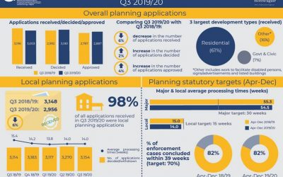 DfI Northern Ireland Planning Statistics Third Quarter 2019/20 Statistical Bulletin released today