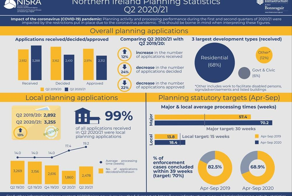 DfI Northern Ireland Planning Statistics Second Quarter 2020/21 Statistical Bulletin released today