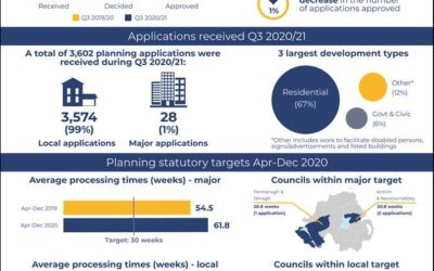 DfI Northern Ireland Planning Statistics Third Quarter 2020/21 Statistical Bulletin released today 25/3/21