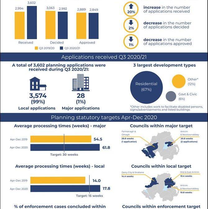 DfI Northern Ireland Planning Statistics Third Quarter 2020/21 Statistical Bulletin released today 25/3/21